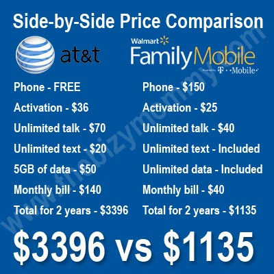 AT&T vs Family Mobile cost comparison